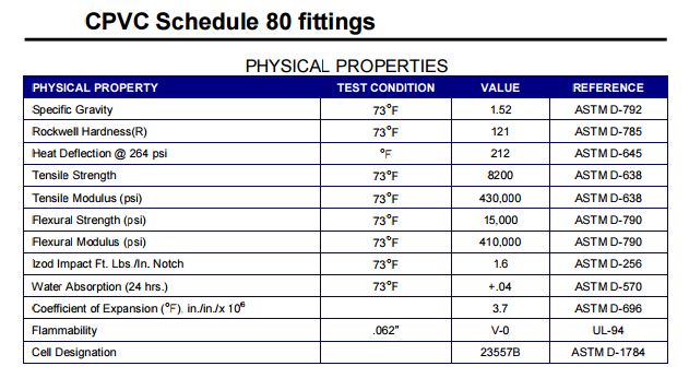 CPVC Schedule 80 fittings phisical propertities