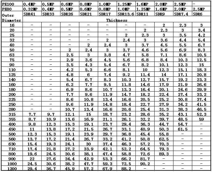 Hdpe Pipe Size Chart In Mm Pvc Pipe Size Chart Ayucar Com